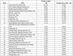 top-25-cities-with-the-biggest-rent-increase